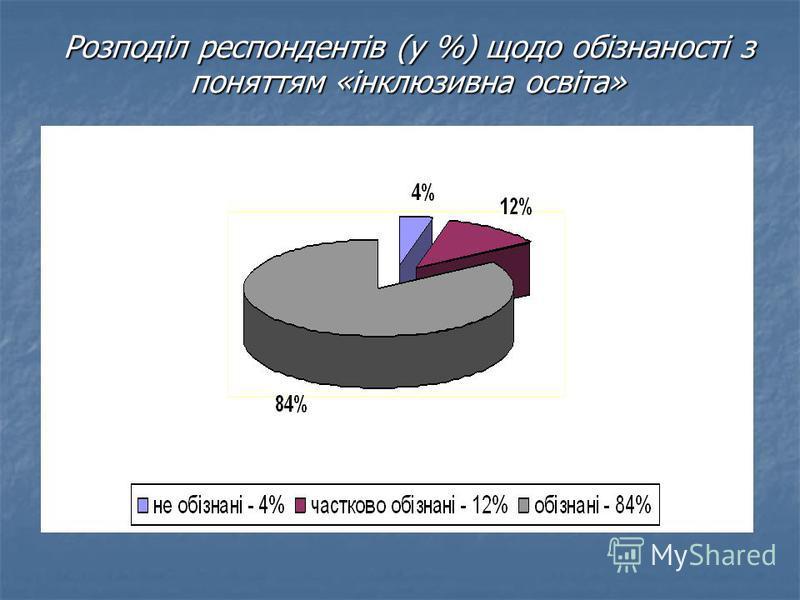 Розподіл респондентів (у %) щодо обізнаності з поняттям «інклюзивна освіта» Розподіл респондентів (у %) щодо обізнаності з поняттям «інклюзивна освіта»
