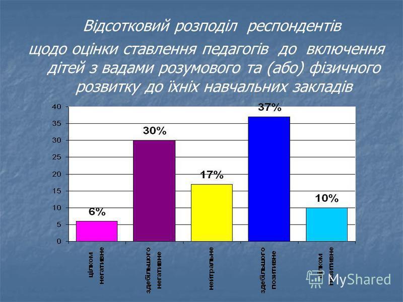 Відсотковий розподіл респондентів щодо оцінки ставлення педагогів до включення дітей з вадами розумового та (або) фізичного розвитку до їхніх навчальних закладів
