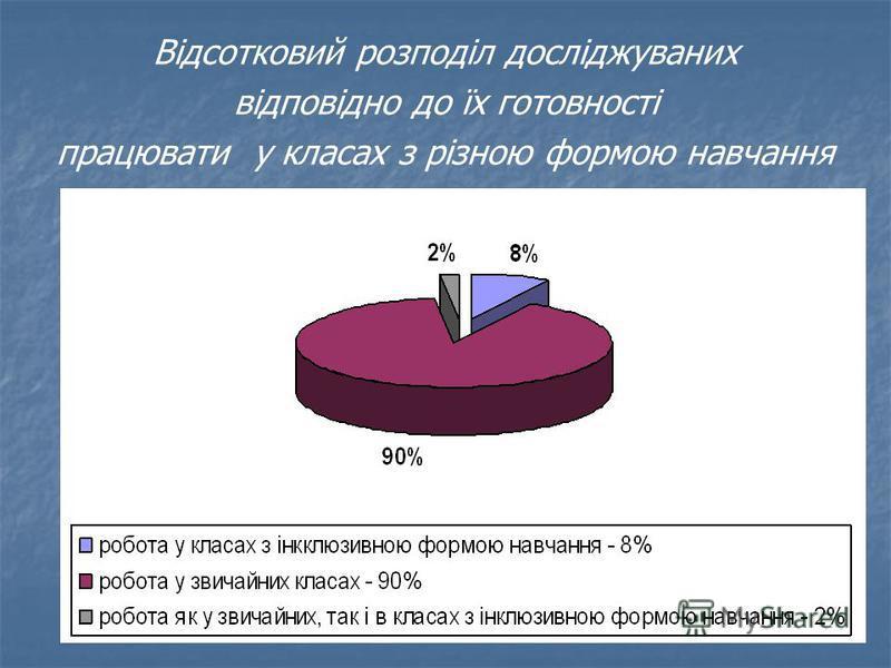 Відсотковий розподіл досліджуваних відповідно до їх готовності працювати у класах з різною формою навчання