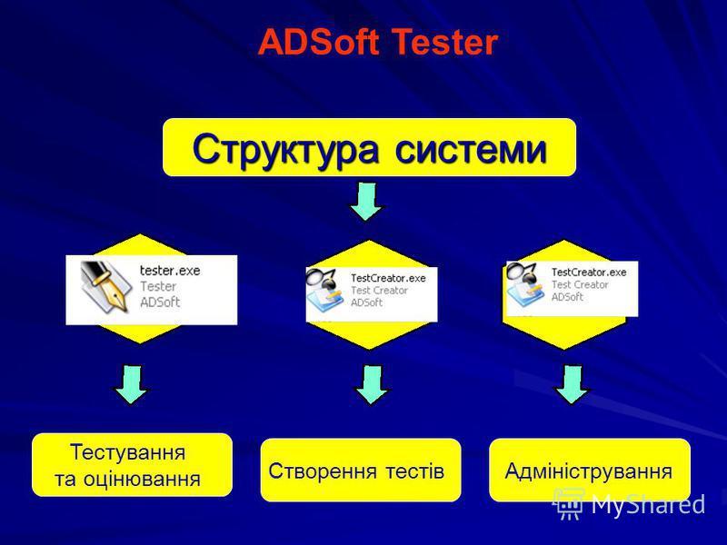 Тестування та оцінювання Створення тестівАдміністрування Структура системи ADSoft Tester