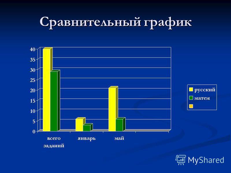Сравнительный график