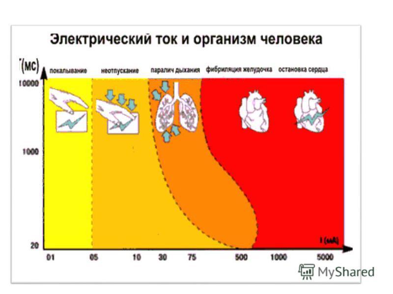 Воздействие эл тока на организм человека