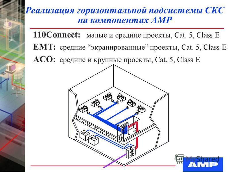 Реализация горизонтальной подсистемы СКС на компонентах АМР 110Connect: малые и средние проекты, Cat. 5, Class Е EMT: средние экранированные проекты, Cat. 5, Class Е ACO: средние и крупные проекты, Cat. 5, Class Е