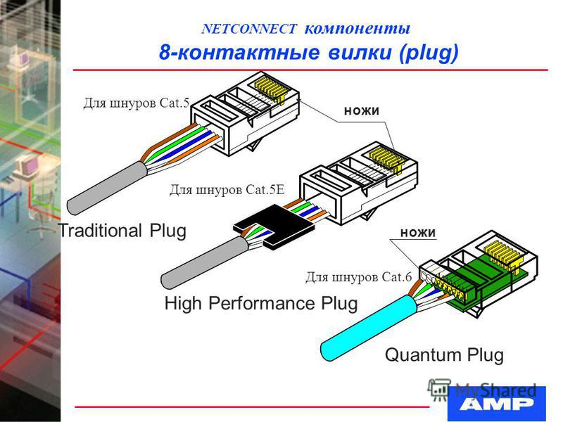 Quantum Plug High Performance Plug Traditional Plug NETCONNECT компоненты 8-контактные вилки (plug) ножи Для шнуров Cat.5 Для шнуров Cat.5E Для шнуров Cat.6