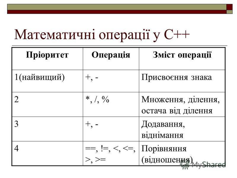Математичні операції у С++ ПріоритетОпераціяЗміст операції 1(найвищий)+, -Присвоєння знака 2*, /, %Множення, ділення, остача від ділення 3+, -Додавання, віднімання 4==, !=,, >= Порівняння (відношення)