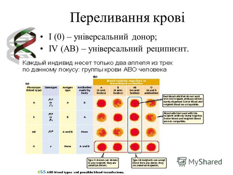 Переливання крові I (0) – універсальний донор; IV (AB) – універсальний реципиєнт.
