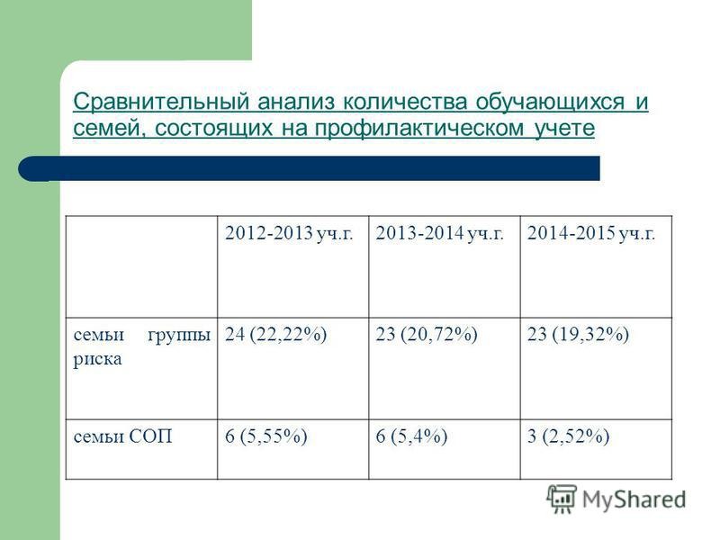 Сравнительный анализ количества обучающихся и семей, состоящих на профилактическом учете 2012-2013 уч.г.2013-2014 уч.г.2014-2015 уч.г. семьи группы риска 24 (22,22%)23 (20,72%)23 (19,32%) семьи СОП6 (5,55%)6 (5,4%)3 (2,52%)