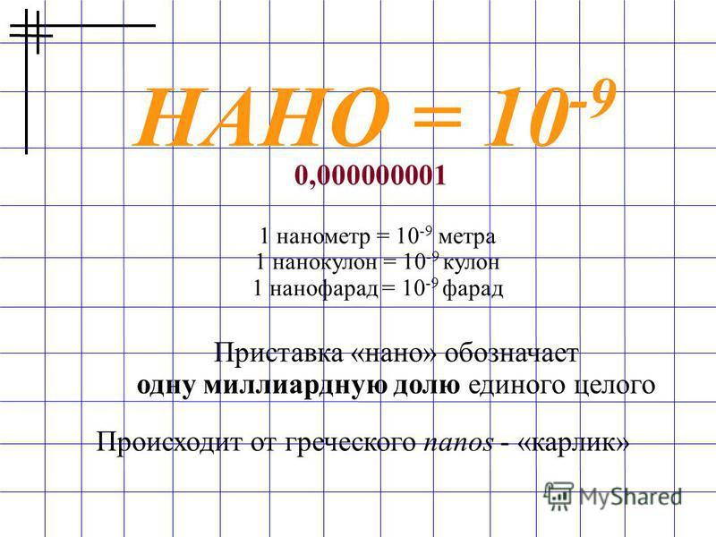 НАНО = 10 -9 1 нанометр = 10 -9 метра 1 нанокулон = 10 -9 кулон 1 нанофарад = 10 -9 фарад 0,000000001 Приставка «нано» обозначает одну миллиардную долю единого целого Происходит от греческого nanos - «карлик»