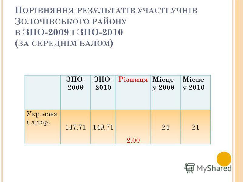 П ОРІВНЯННЯ РЕЗУЛЬТАТІВ УЧАСТІ УЧНІВ З ОЛОЧІВСЬКОГО РАЙОНУ В ЗНО-2009 І ЗНО-2010 ( ЗА СЕРЕДНІМ БАЛОМ ) ЗНО- 2009 ЗНО- 2010 РізницяМісце у 2009 Місце у 2010 Укр.мова і літер. 147,71149,71 2,00 2421