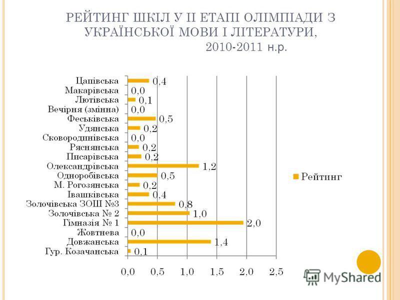 РЕЙТИНГ ШКІЛ У ІІ ЕТАПІ ОЛІМПІАДИ З УКРАЇНСЬКОЇ МОВИ І ЛІТЕРАТУРИ, 2010-2011 н.р.