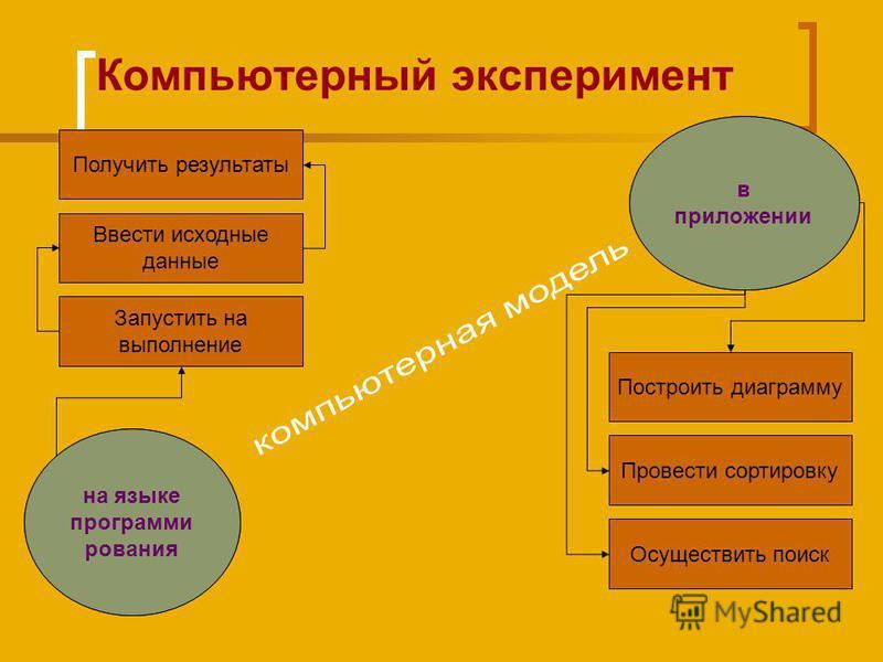 Компьютерный эксперимент и анализ результатов моделирования Компьютерный эксперимент – воздействие на компьютерную модель инструментами программной среды с целью определения изменений параметров модели.
