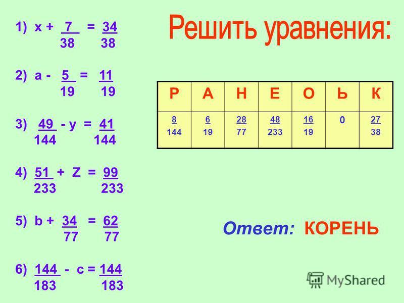 1) х + 7 = 34 38 38 2) а - 5 = 11 19 19 3) 49 - y = 41 144 144 4) 51 + Z = 99 233 233 5) b + 34 = 62 77 77 6) 144 - с = 144 183 183 РАНЕОЬК 8 144 6 19 28 77 48 233 16 19 0 27 38 Ответ: КОРЕНЬ
