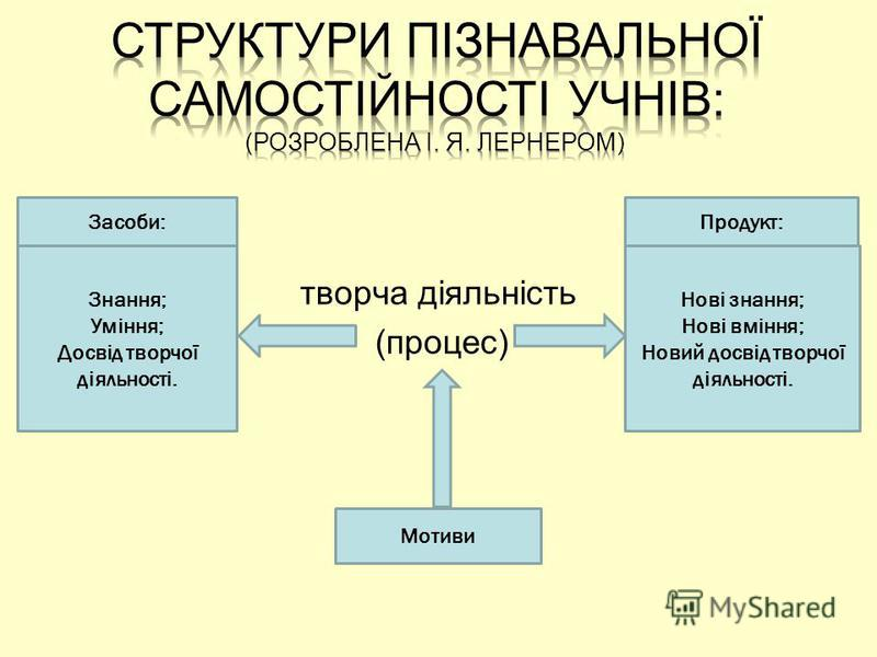 творча діяльність (процес) Нові знання; Нові вміння; Новий досвід творчої діяльності. Продукт: Знання; Уміння; Досвід творчої діяльності. Засоби: Мотиви