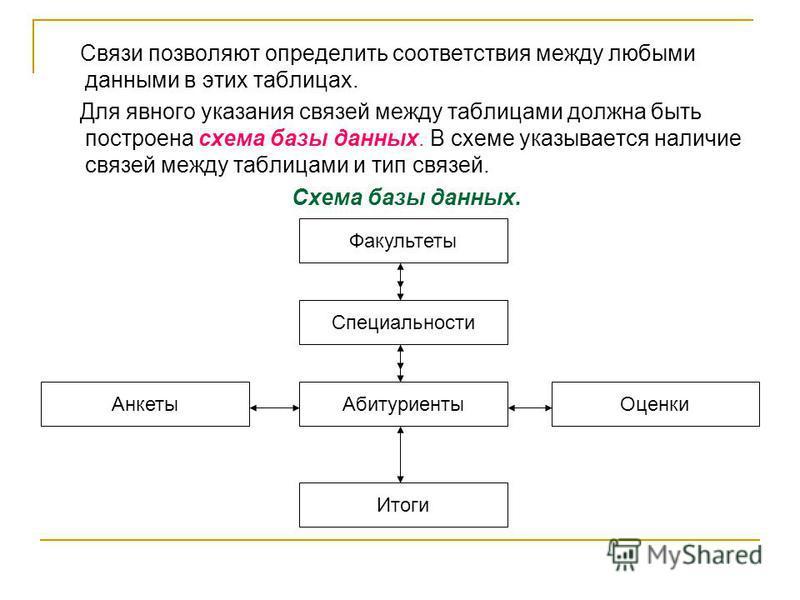 Связи позволяют определить соответствия между любыми данными в этих таблицах. Для явного указания связей между таблицами должна быть построена схема базы данных. В схеме указывается наличие связей между таблицами и тип связей. Схема базы данных. Факу