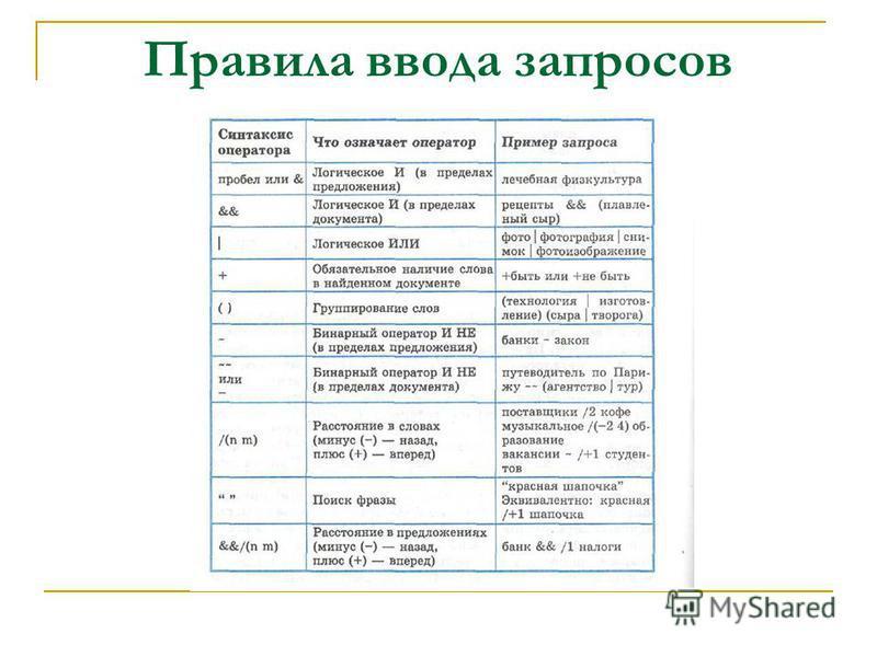 Правила ввода запросов