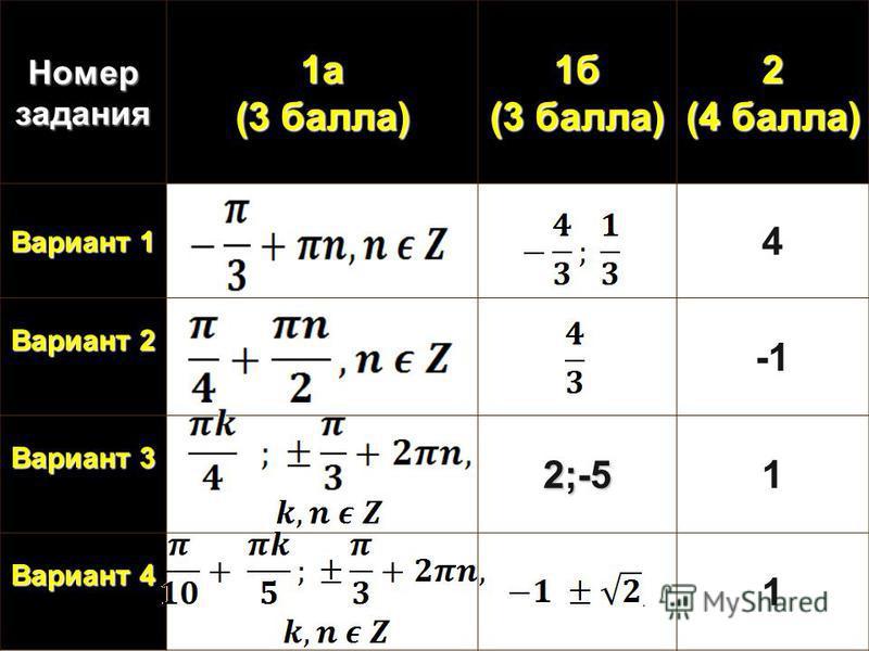 Номер задания 1 а (3 балла) 1 б 2 (4 балла) Вариант 1 4 Вариант 2 Вариант 3 2;-51 Вариант 4 1