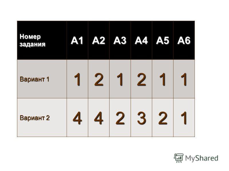 Номер задания А1А2А3А4А5А6 Вариант 1 121211 Вариант 2 442321