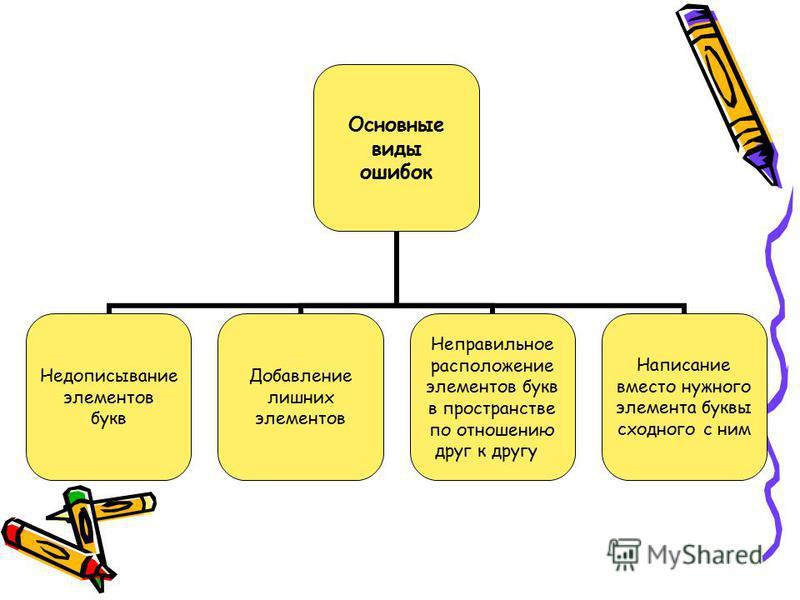 Основные виды ошибок Недописывание элементов букв Добавление лишних элементов Неправильное расположение элементов букв в пространстве по отношению друг к другу Написание вместо нужного элемента буквы сходного с ним