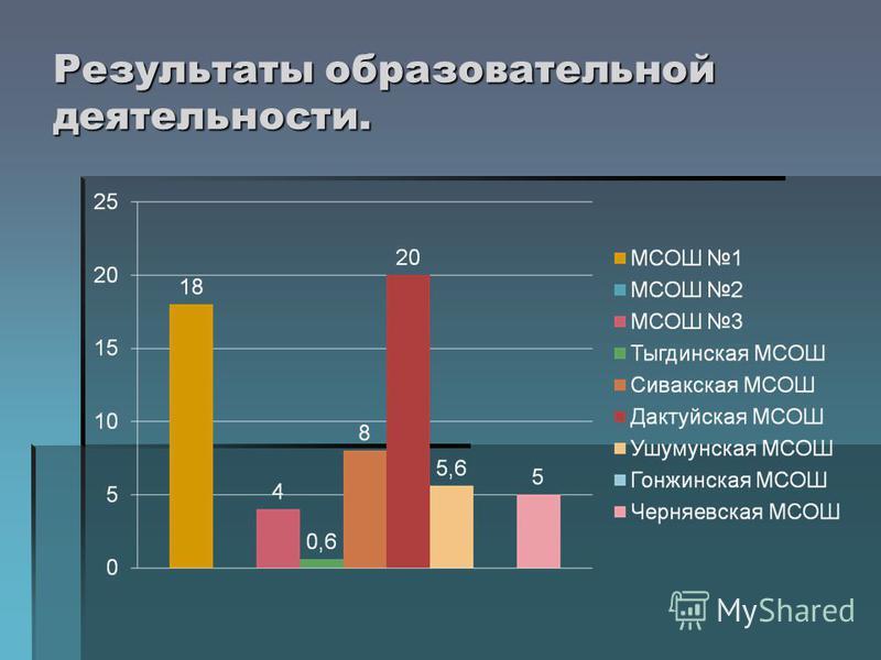 Результаты образовательной деятельности.