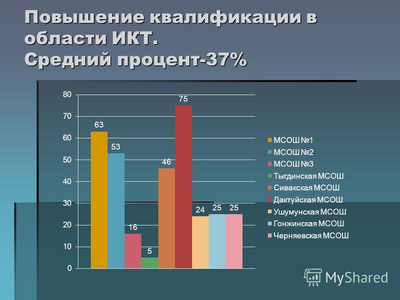 Повышение квалификации в области ИКТ. Средний процент-37%