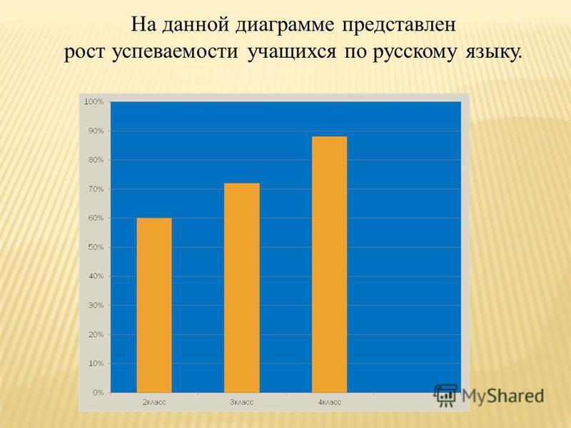 На данной диаграмме представлен рост успеваемости учащихся по русскому языку.