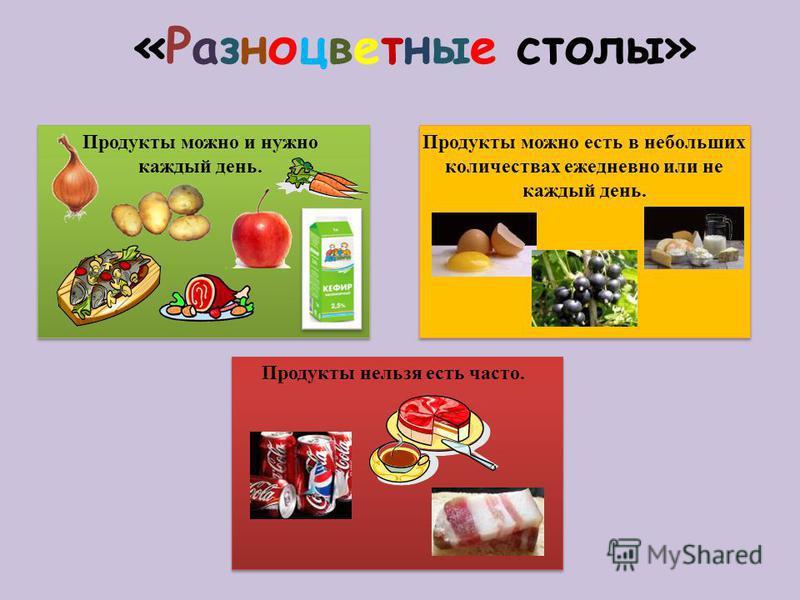 Продукты можно и нужно каждый день. Продукты можно есть в небольших количествах ежедневно или не каждый день. Продукты нельзя есть часто. «Разноцветные столы»