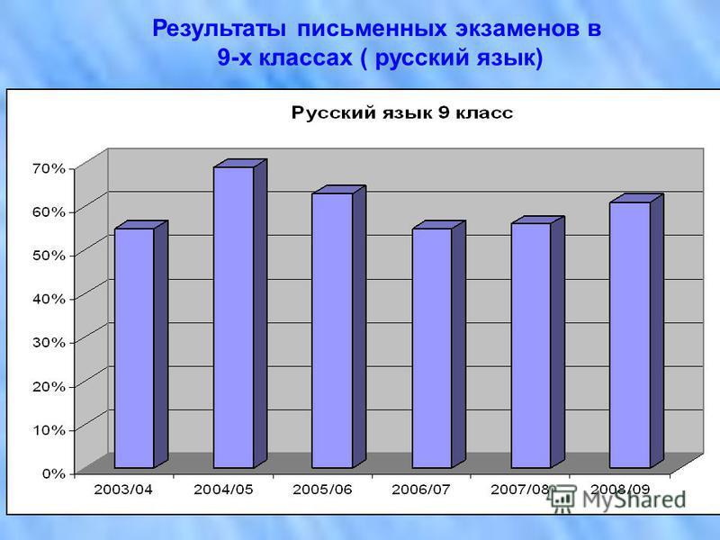 Результаты письменных экзаменов в 9-х классах ( русский язык)