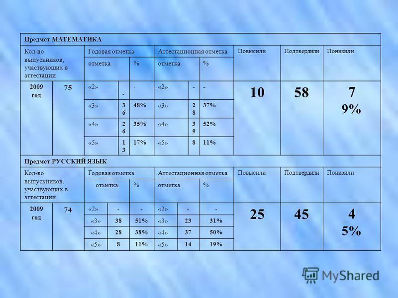 Предмет МАТЕМАТИКА Кол-во выпускников, участвующих в аттестации Годовая отметка Аттестационная отметка Повысили ПодтвердилиПонизили отметка% % 2009 год 75 «2» - - -- 10587 9% «3» 3636 48% «3» 2828 37% «4» 2626 35% «4» 3939 52% «5» 1313 17% «5» 811% П