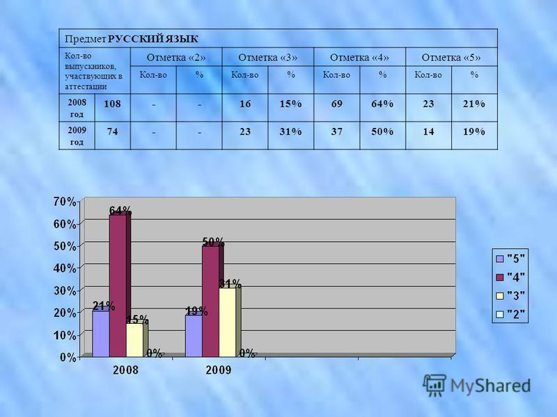 Предмет РУССКИЙ ЯЗЫК Кол-во выпускников, участвующих в аттестации Отметка «2»Отметка «3»Отметка «4»Отметка «5» Кол-во% % % % 2008 год 108--1615%6964%2321% 2009 год 74--2331%3750%1419%