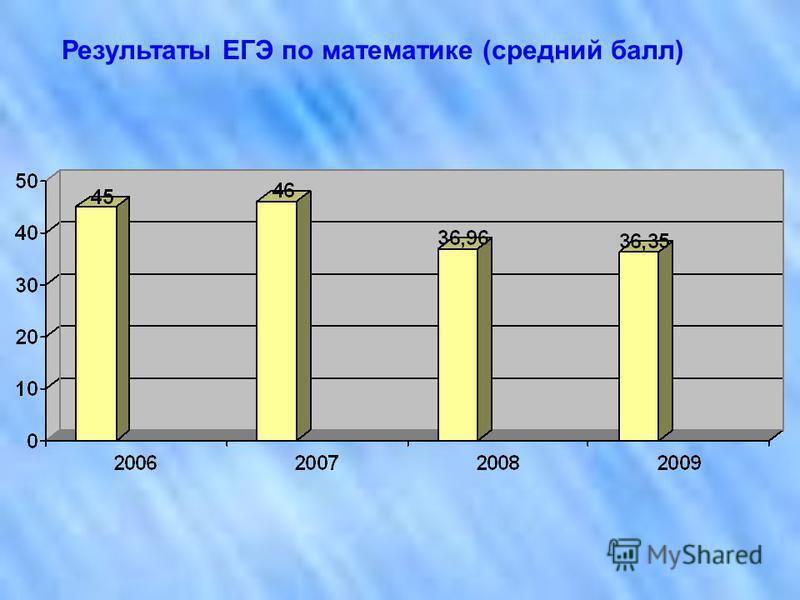 Результаты ЕГЭ по математике (средний балл)