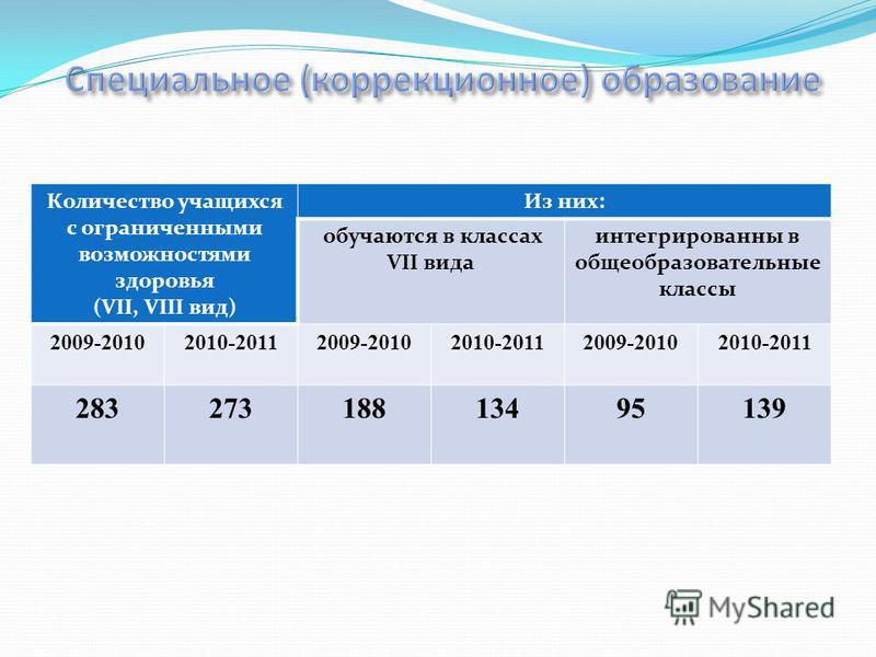 Количество учащихся с ограниченными возможностями здоровья (VII, VIII вид) Из них: обучаются в классах VII вида интегрированы в общеобразовательные классы 2009-20102010-20112009-20102010-20112009-20102010-2011 28327318813495139