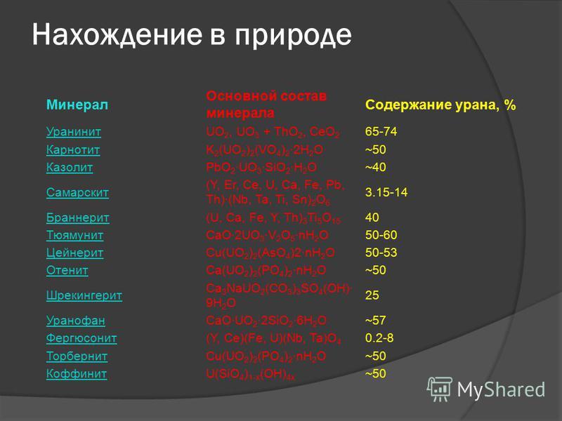 Нахождение в природе Минерал Основной состав минерала Содержание урана, % УранинитUO 2, UO 3 + ThO 2, CeO 2 65-74 КарнотитK 2 (UO 2 ) 2 (VO 4 ) 2 ·2H 2 O~50 КазолитPbO 2 ·UO 3 ·SiO 2 ·H 2 O~40 Самарскит (Y, Er, Ce, U, Ca, Fe, Pb, Th)·(Nb, Ta, Ti, Sn)