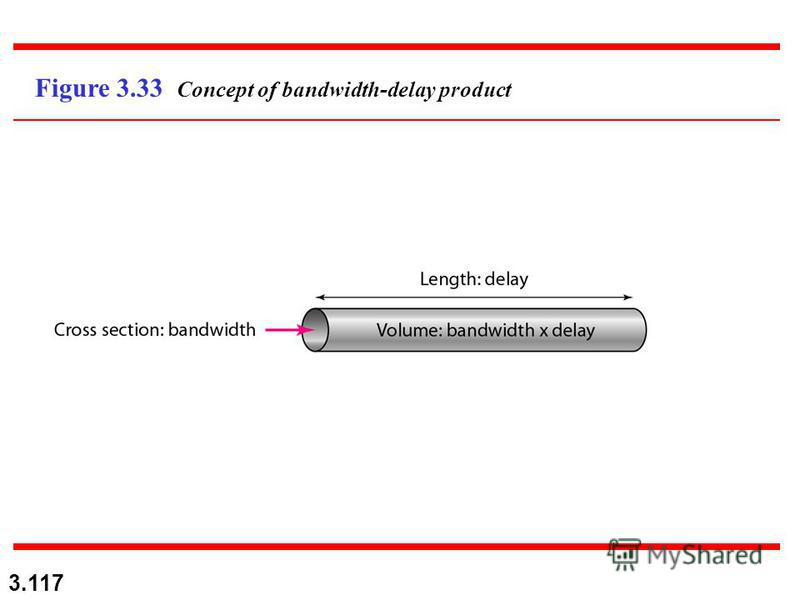 3.117 Figure 3.33 Concept of bandwidth-delay product