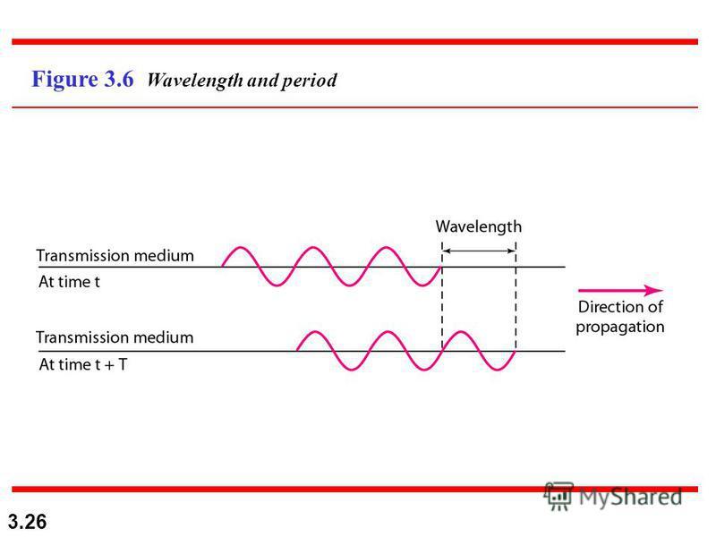 3.26 Figure 3.6 Wavelength and period