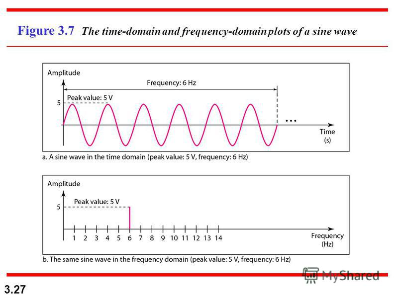 3.27 Figure 3.7 The time-domain and frequency-domain plots of a sine wave