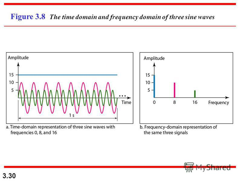 3.30 Figure 3.8 The time domain and frequency domain of three sine waves