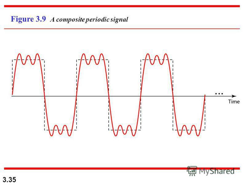 3.35 Figure 3.9 A composite periodic signal