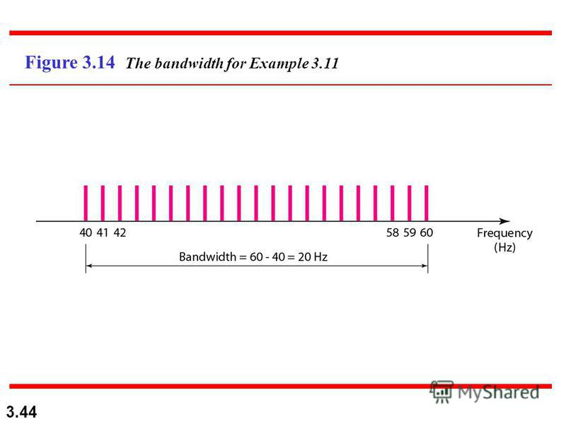 3.44 Figure 3.14 The bandwidth for Example 3.11