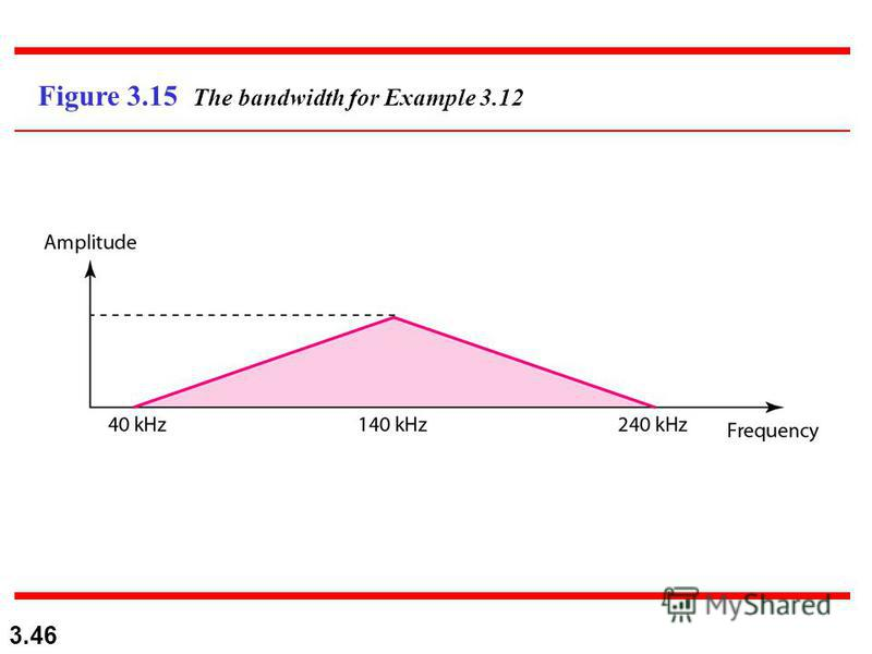 3.46 Figure 3.15 The bandwidth for Example 3.12