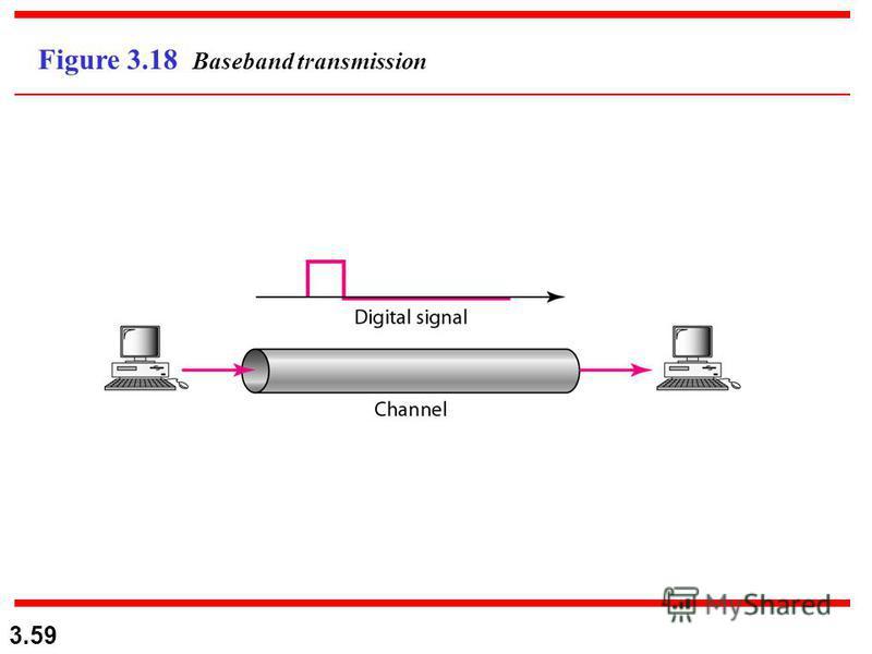 3.59 Figure 3.18 Baseband transmission