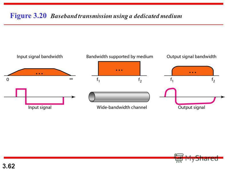 3.62 Figure 3.20 Baseband transmission using a dedicated medium