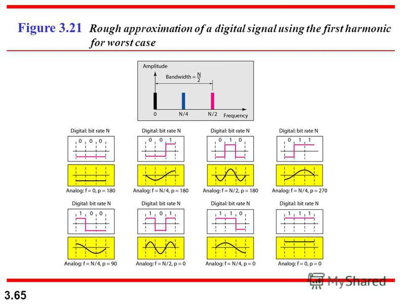 3.65 Figure 3.21 Rough approximation of a digital signal using the first harmonic for worst case