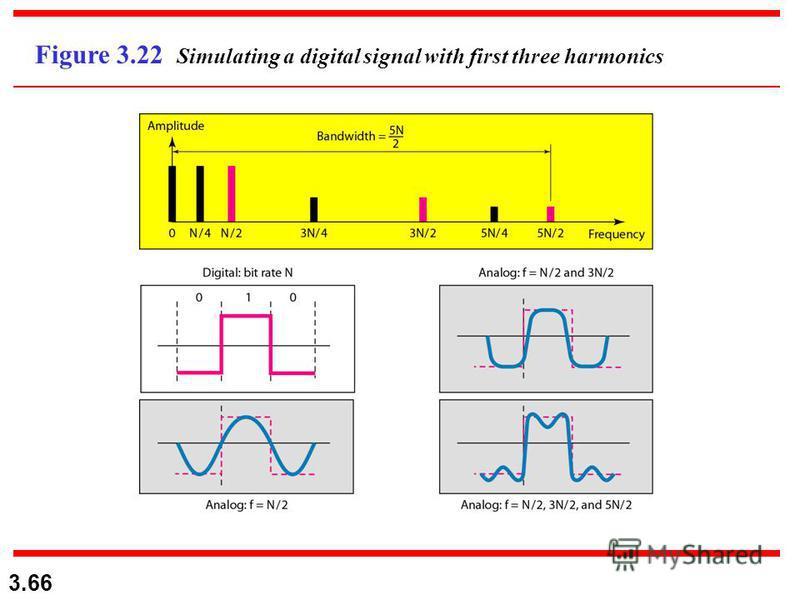 3.66 Figure 3.22 Simulating a digital signal with first three harmonics