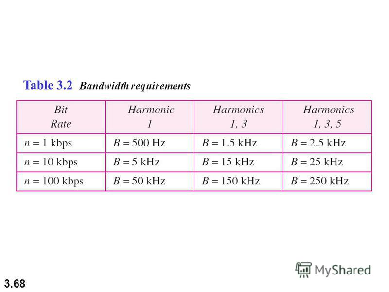 3.68 Table 3.2 Bandwidth requirements