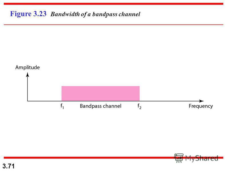 3.71 Figure 3.23 Bandwidth of a bandpass channel