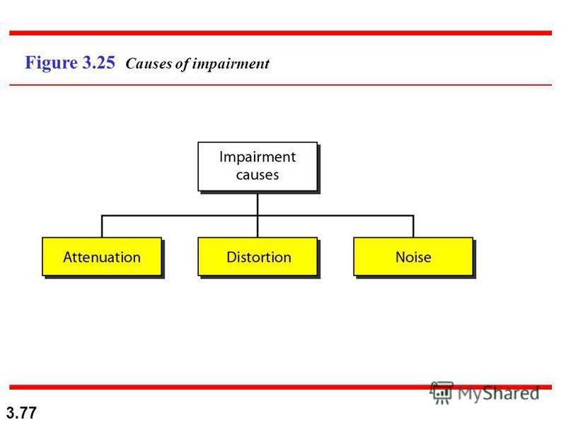 3.77 Figure 3.25 Causes of impairment