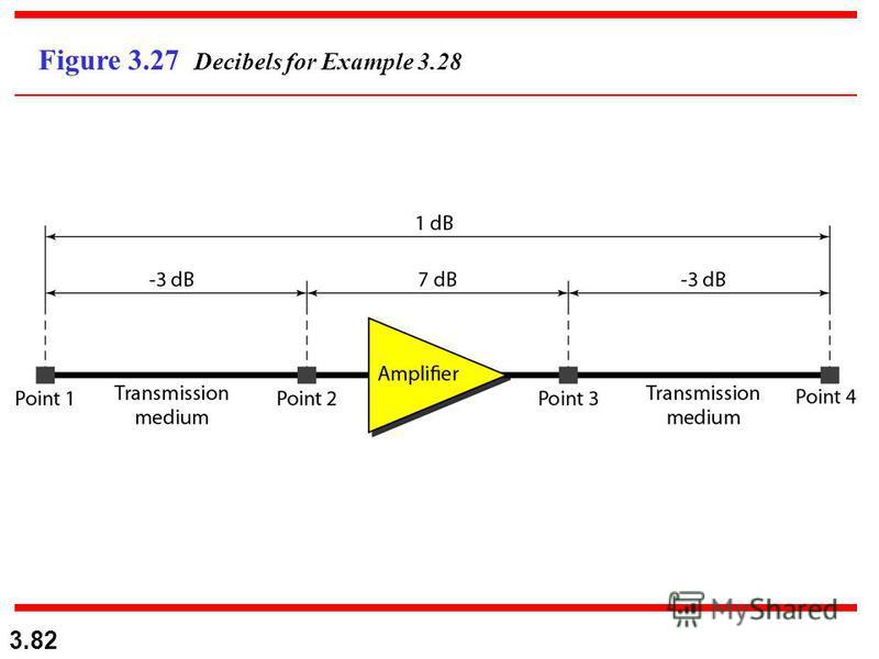 3.82 Figure 3.27 Decibels for Example 3.28