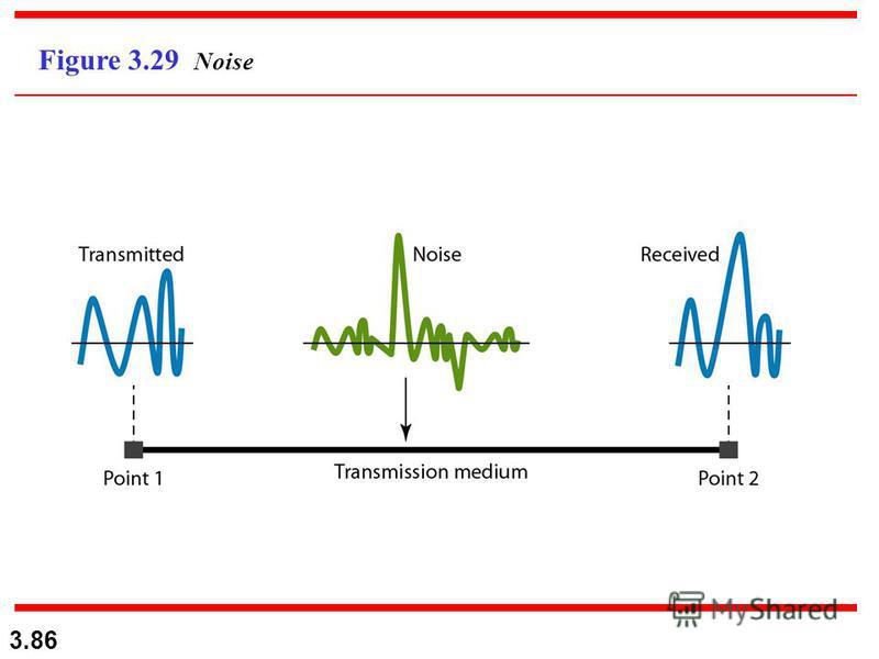 3.86 Figure 3.29 Noise