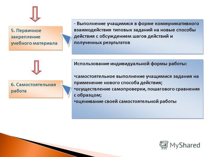 5. Первичное закрепление учебного материала - Выполнение учащимися в форме коммуникативного взаимодействия типовых заданий на новые способы действия с обсуждением шагов действий и полученных результатов 6. Самостоятельная работа Использование индивид