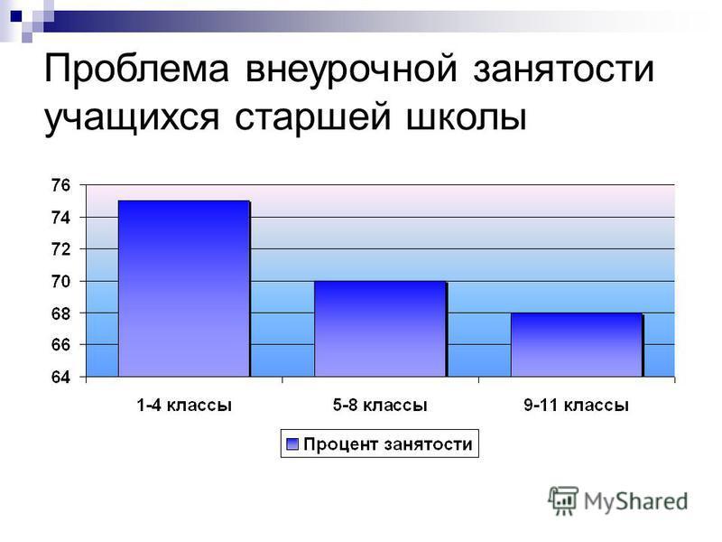 Проблема внеурочной занятости учащихся старшей школы